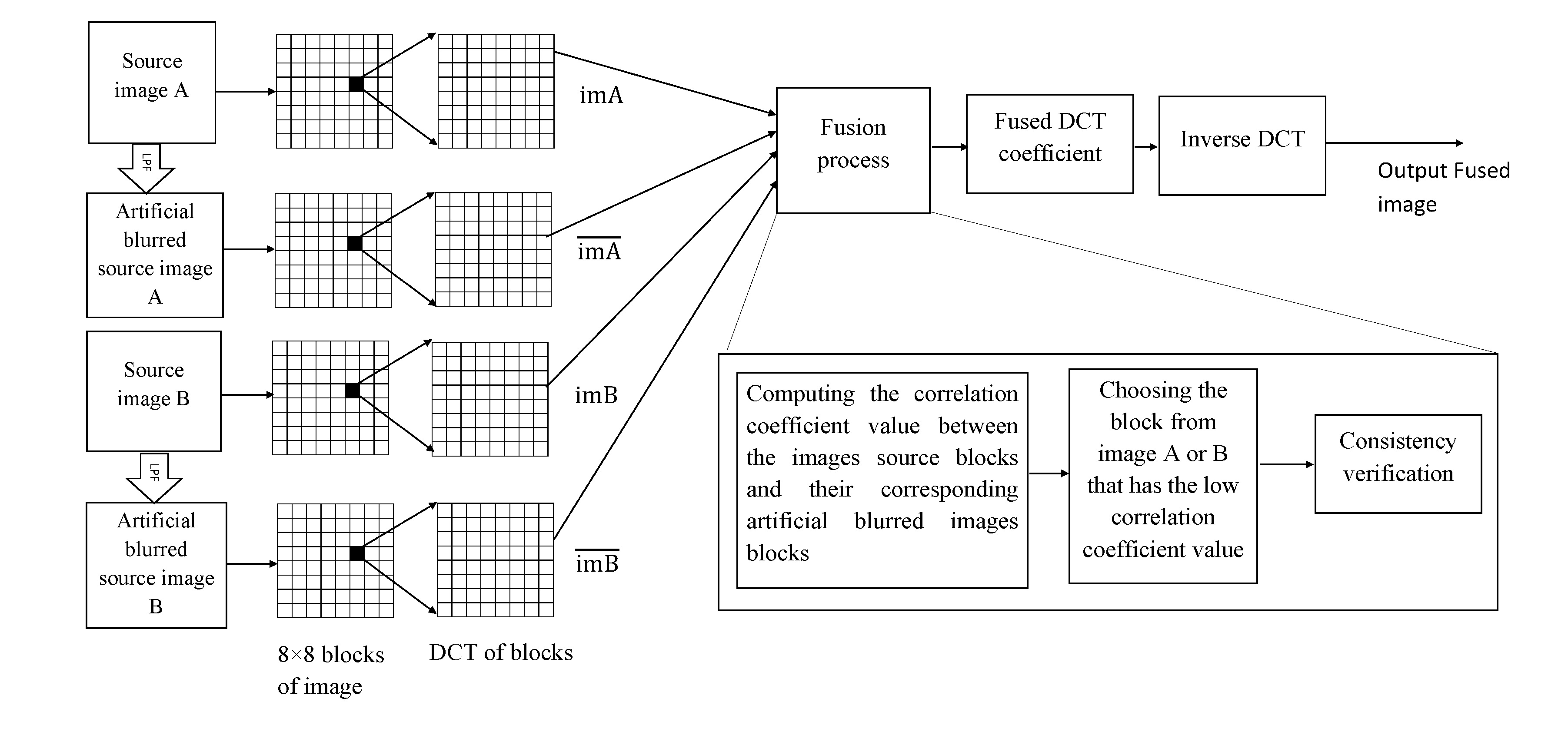 Multi-focus image-fusion in DCT domain based on correlation